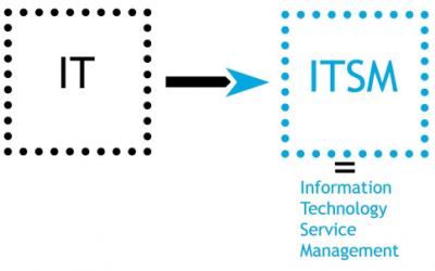 Schimbarea de paradigmă – de la IT către ITSM